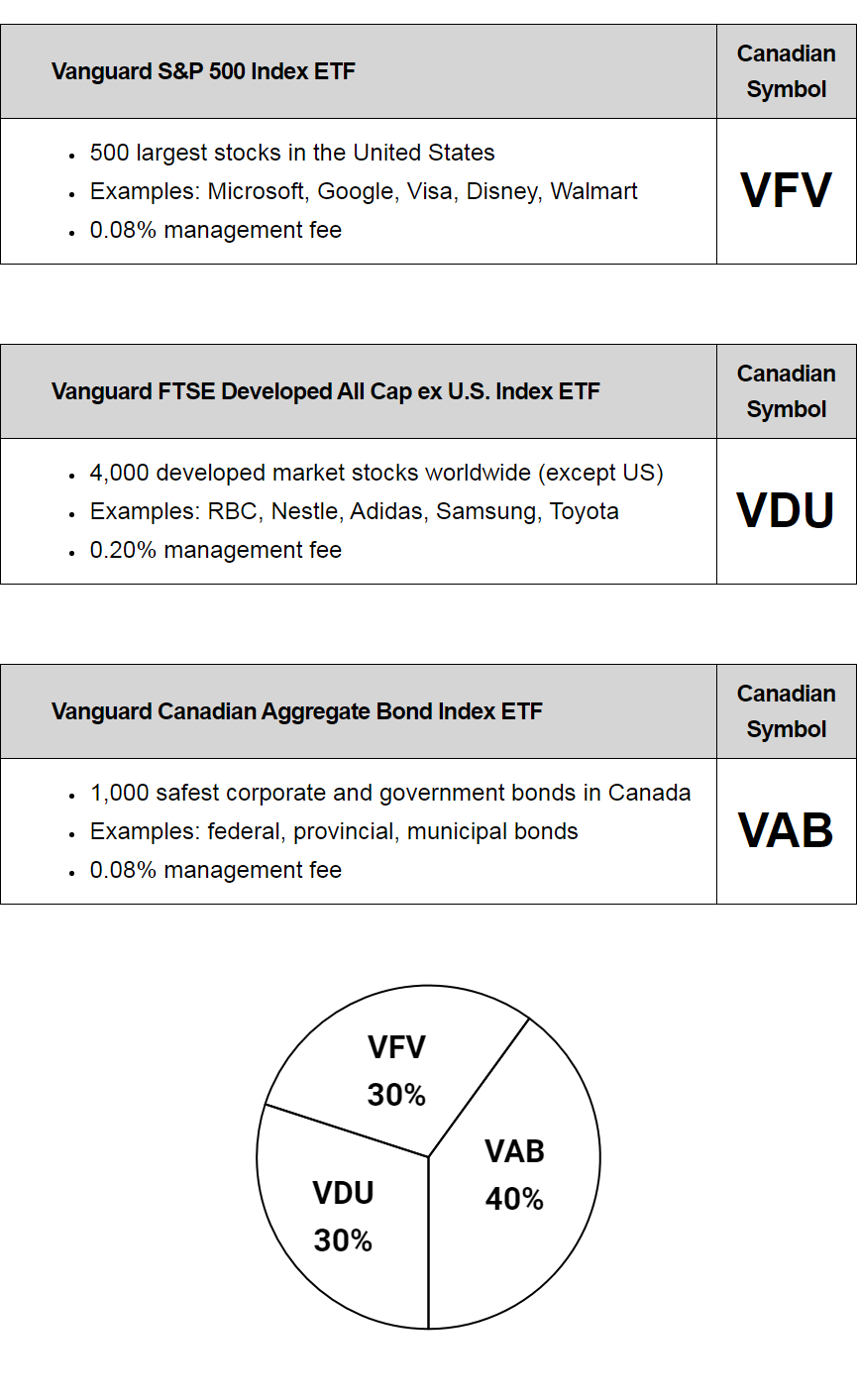 2021 Best Canadian ETFs to Buy | Vanguard S&P 500 Index ETF (Canadian Symbol: VFV): 500 largest stocks in the United States; Examples: Microsoft, Google, Visa, Disney, Walmart; 0.08% management fee | Vanguard FTSE Developed All Cap ex U.S. Index ETF (Canadian Symbol: VDU): 4,000 developed market stocks worldwide (except US); Examples: RBC, Nestle, Adidas, Samsung, Toyota; 0.20% management fee | Vanguard Canadian Aggregate Bond Index ETF (Canadian Symbol: VAB): 1,000 safest corporate and government bonds in Canada; Examples: federal, provincial, municipal bonds; 0.08% management fee | Pie Chart: 30% VFV / 30% VDU / 40% VAB