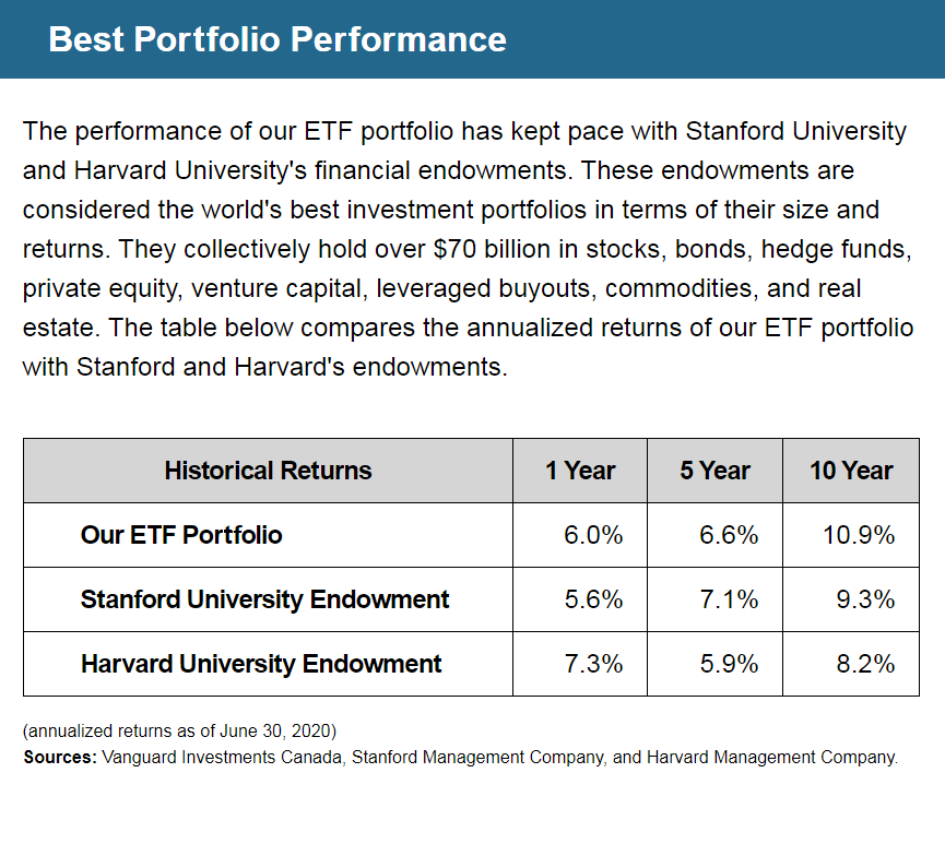 Best Portfolio Performance | The performance of our ETF portfolio has kept pace with Stanford University and Harvard University's financial endowments. These endowments are considered the world's best investment portfolios in terms of their size and returns. They collectively hold over $70 billion in stocks, bonds, hedge funds, private equity, venture capital, leveraged buyouts, commodities, and real estate. The table below compares the annualized returns of our ETF portfolio with Stanford and Harvard's endowments. | Our ETF Portfolio Historical Returns: 1 Year = 6.0%, 5 Year = 6.6%, 10 Year = 10.9% | Stanford University Endowment Historical Returns: 1 Year = 5.6%, 5 Year = 7.1%, 10 Year = 9.3% | Harvard University Endowment Historical Returns: 1 Year = 7.3%, 5 Year = 5.9%, 10 Year = 8.2% | (annualized returns as of June 30, 2020) Sources: Vanguard Investments Canada, Stanford Management Company, and Harvard Management Company.