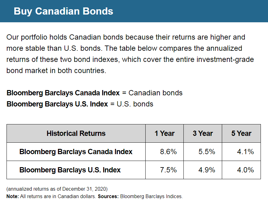 Buy Canadian Bonds | Our portfolio holds Canadian bonds because their returns are higher and more stable than U.S. bonds. The table below compares the annualized returns of these two bond indexes, which cover the entire investment-grade bond market in both countries. | Bloomberg Barclays Canada Index = Canadian bonds | Bloomberg Barclays U.S. Index = U.S. bonds | Bloomberg Barclays Canada Index Historical Returns: 1 Year = 8.6%, 3 Year = 5.5%, 5 Year = 4.1% | Bloomberg Barclays U.S. Index Historical Returns: 1 Year = 7.5%, 3 Year = 4.9%, 5 Year = 4.0% | (annualized returns as of December 31, 2020) Note: All returns are in Canadian dollars. Sources: Bloomberg Barclays Indices.