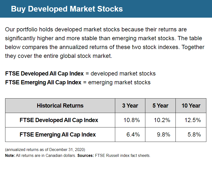 Buy Developed Market Stocks | Our portfolio holds developed market stocks because their returns are significantly higher and more stable than emerging market stocks. The table below compares the annualized returns of these two stock indexes. Together they cover the entire global stock market. | FTSE Developed All Cap Index = developed market stocks | FTSE Emerging All Cap Index = emerging market stocks | FTSE Developed All Cap Index Historical Returns: 3 Year = 10.8%, 5 Year = 10.2%, 10 Year = 12.5% | FTSE Emerging All Cap Index Historical Returns: 3 Year = 6.4%, 5 Year = 9.8%, 10 Year = 5.8% | (annualized returns as of December 31, 2020) Note: All returns are in Canadian dollars. Sources: FTSE Russell index fact sheets.