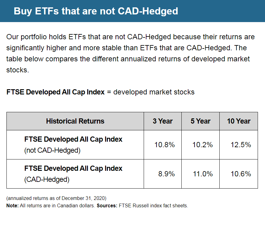 Buy ETFs that are not CAD-Hedged | Our portfolio holds ETFs that are not CAD-Hedged because their returns are significantly higher and more stable than ETFs that are CAD-Hedged. The table below compares the different annualized returns of developed market stocks. | FTSE Developed All Cap Index = developed market stocks | FTSE Developed All Cap Index (not CAD-Hedged) Historical Returns: 3 Year = 10.8%, 5 Year = 10.2%, 10 Year = 12.5% | FTSE Developed All Cap Index (CAD-Hedged) Historical Returns: 3 Year = 8.9%, 5 Year = 11.0%, 10 Year = 10.6% | (annualized returns as of December 31, 2020) Note: All returns are in Canadian dollars. Sources: FTSE Russell index fact sheets.