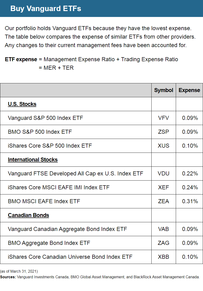 Buy Vanguard ETFs | Our portfolio holds Vanguard ETFs because they have the lowest expense. The table below compares the expense of similar ETFs from other providers. Any changes to their current management fees have been accounted for. | ETF expense = Management Expense Ratio (MER) + Trading Expense Ratio (TER) | U.S. Stocks: Vanguard S&P 500 Index ETF (Symbol: VFV) = 0.09% Expense; BMO S&P 500 Index ETF (Symbol: ZSP) = 0.09% Expense; iShares Core S&P 500 Index ETF (Symbol: XUS) = 0.10% Expense | International Stocks: Vanguard FTSE Developed All Cap ex U.S. Index ETF (Symbol: VDU) = 0.22% Expense; iShares Core MSCI EAFE IMI Index ETF (Symbol: XEF) = 0.24% Expense; BMO MSCI EAFE Index ETF (Symbol: ZEA) = 0.31% Expense | Canadian Bonds: Vanguard Canadian Aggregate Bond Index ETF (Symbol: VAB) = 0.09% Expense; ​BMO Aggregate Bond Index ETF (Symbol: ZAG) = 0.09% Expense; ​​iShares Core Canadian Universe Bond Index ETF (Symbol: XBB) = 0.10% Expense | (as of March 31, 2021) Sources: Vanguard Investments Canada, BMO Global Asset Management, and BlackRock Asset Management Canada.