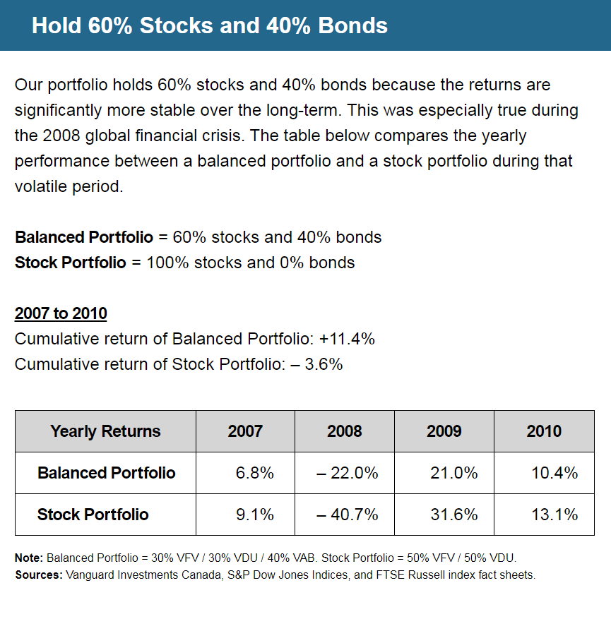 Hold 60% Stocks and 40% Bonds | Our portfolio holds 60% stocks and 40% bonds because the returns are significantly more stable over the long-term. This was especially true during the 2008 global financial crisis. The table below compares the yearly performance between a balanced portfolio and a stock portfolio during that volatile period. | Balanced Portfolio = 60% stocks and 40% bonds | Stock Portfolio = 100% stocks and 0% bonds | 2007 to 2010: Cumulative return of Balanced Portfolio = 11.4%, Cumulative return of Stock Portfolio = negative 3.6% | Balanced Portfolio Yearly Returns: 2007 = 6.8%, 2008 = negative 22.0%, 2009 = 21.0%, 2010 = 10.4% | Stock Portfolio Yearly Returns: 2007 = 9.1%, 2008 = negative 40.7%, 2009 = 31.6%, 2010 = 13.1% | Note: Balanced Portfolio = 30% VFV / 30% VDU / 40% VAB. Stock Portfolio = 50% VFV / 50% VDU. Sources: Vanguard Investments Canada, S&P Dow Jones Indices, and FTSE Russell index fact sheets.