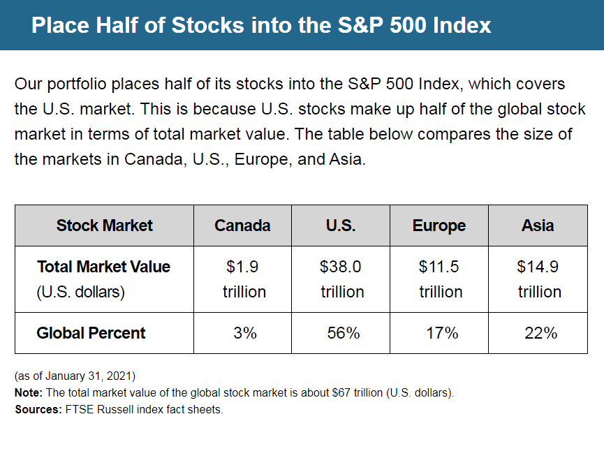 Place Half of Stocks into the S&P 500 Index | Our portfolio places half of its stocks into the S&P 500 Index, which covers the U.S. market. This is because U.S. stocks make up half of the global stock market in terms of total market value. The table below compares the size of the markets in Canada, U.S., Europe, and Asia. | Stock Market Total Value (U.S. dollars): Canada = $1.9 trillion, U.S. = $38.0 trillion, Europe = $11.5 trillion, Asia = $14.9 trillion | Stock Market Global Percent: Canada = 3%, U.S. = 56%, Europe = 17%, Asia = 22% | (as of January 31, 2021) Note: The total market value of the global stock market is about $67 trillion (U.S. dollars). Sources: FTSE Russell index fact sheets.